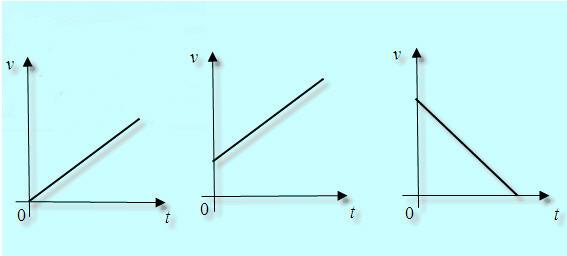 Grafikon v-t.j 7pg